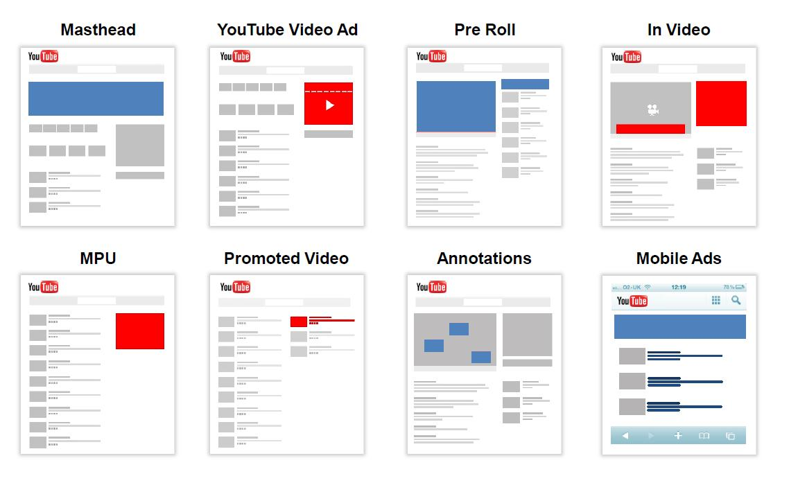 youtube-adwords-advertising-online-masthead-videoad-preroll-mpu-promotedvideo-annotations